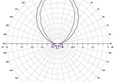 AP3-series-chart