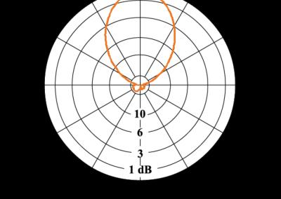 APO8-chart-E