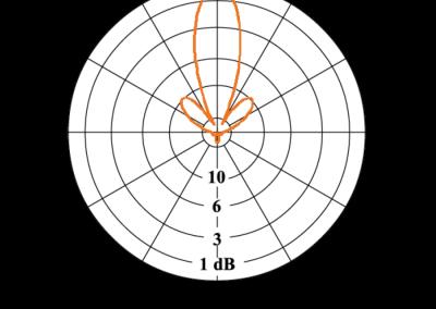 APO8-chart-H