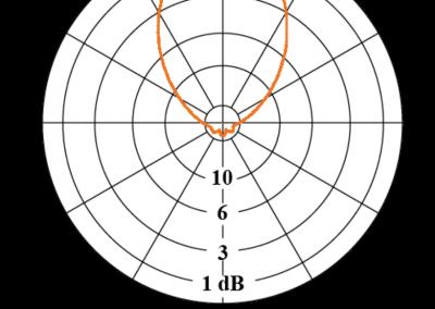 grafico H